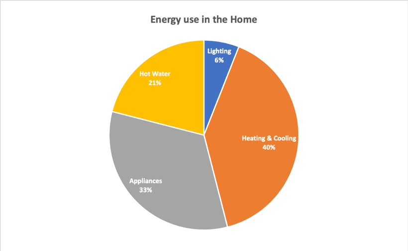 Energy use in the Home - SolarBI