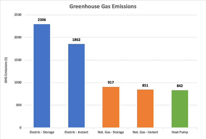 Greenhouse Gas Emissions - SolarBI