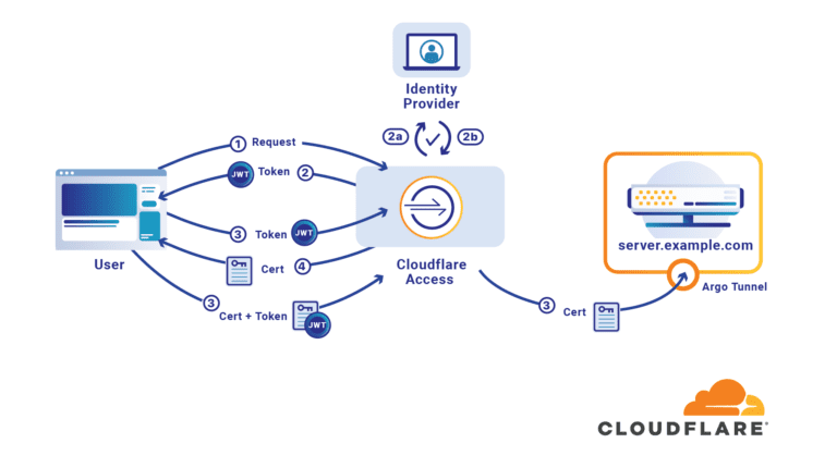 Cloudflare Argo Tunnel - SolarBI